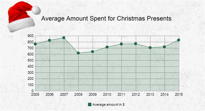 Average _amount _spent _christmas _presents _692x 377 (1) (1)