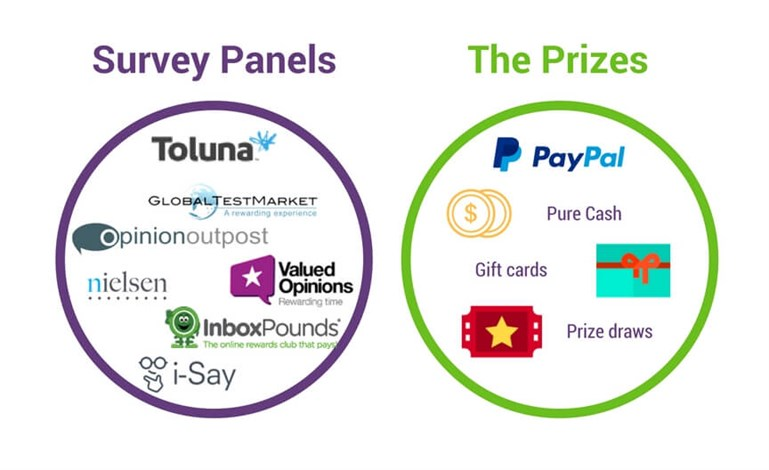 Online _surveys _panels _prizes