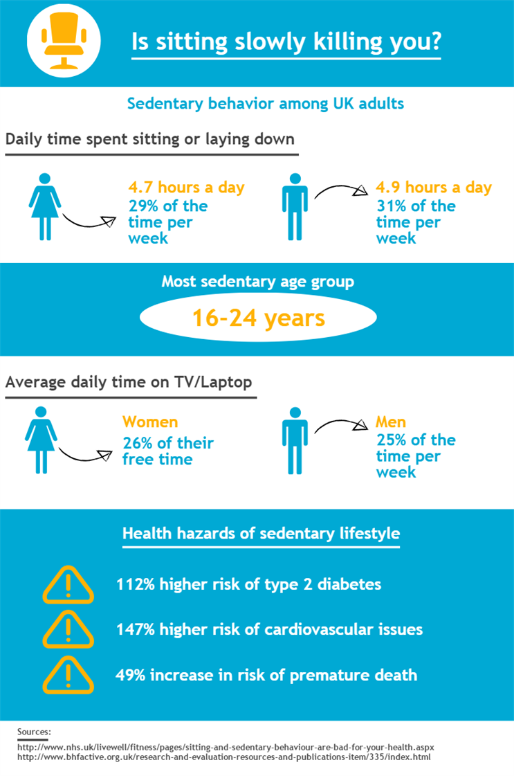 sedentary behaviour - tv viewing is the most common sedentary behaviour for adults, in their leisure time - adults should spend at least 30 minutes a day on physical activity http.